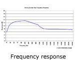 StrAmp responce graph
